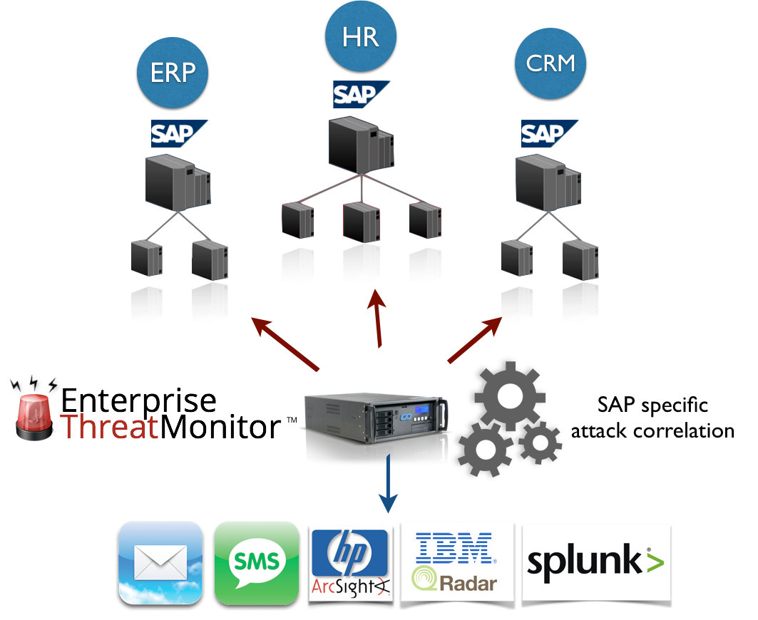 Enterprise Threat Monitor Features, Real-time SAP Security