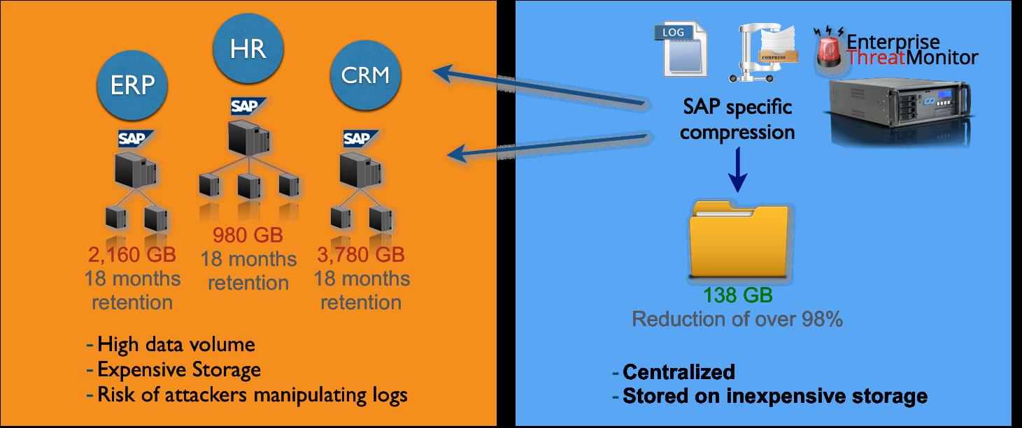 SAP Security Audit Log Retention and Storage   SAP security