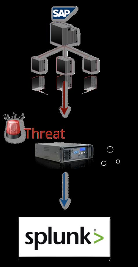 SAP Splunk   Enterprise Threat Detection for SAP   SAP