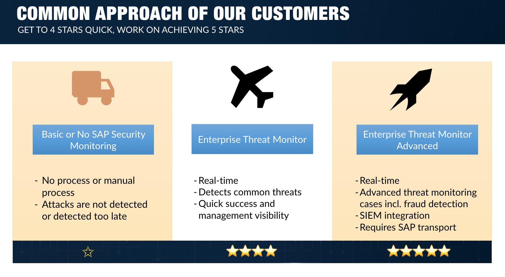 IBM QRadar SIEM  Overview  United States