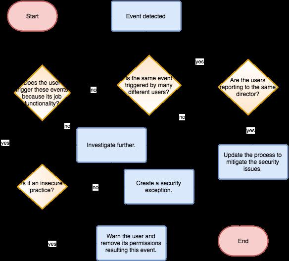 SAP Security Review Process